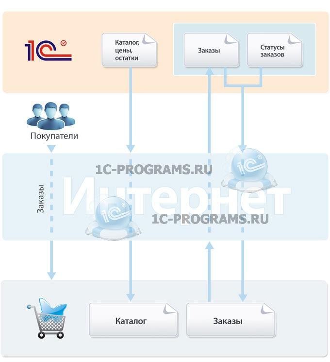 схема обмена данными между 1с и umi cms