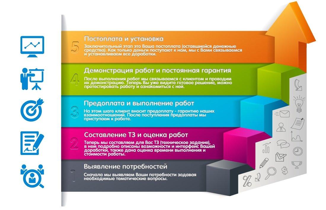 План-схема нашей работы, индивидуальный программист 1С каждому клиенту на выполнение задачи