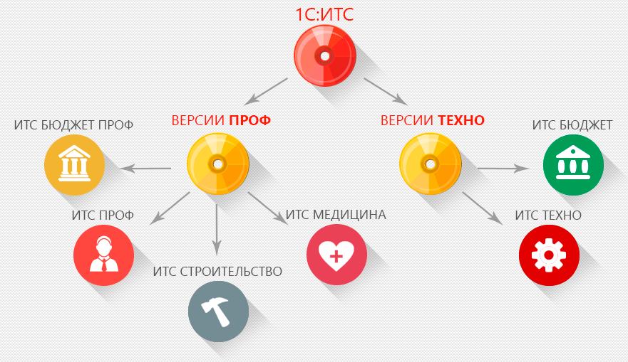 1С ИТС - информационно-технологическое сопровождение