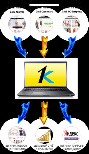 загружаем номенклатуру (товары) с сайтов поставщиков в программу 1С